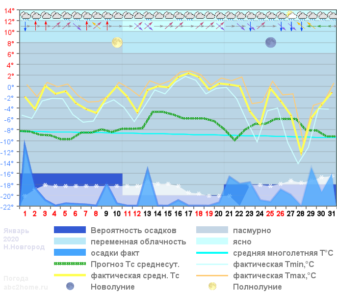 График температуры январь 2020