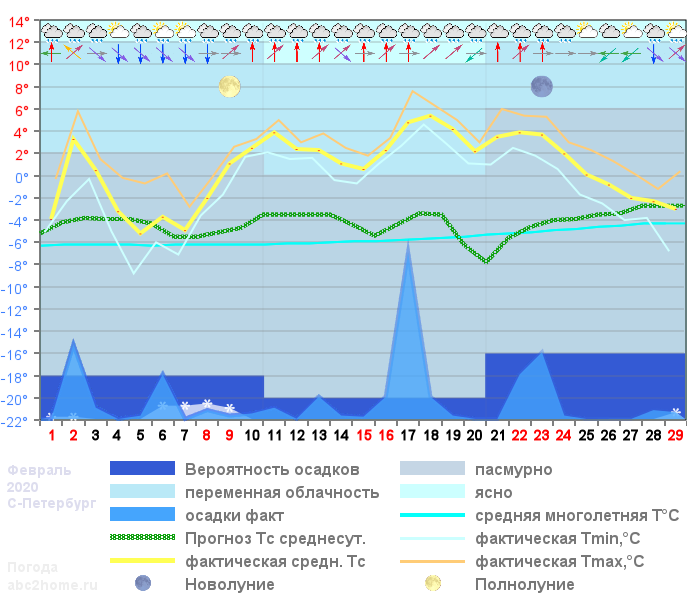 График температуры февраль 2020 Spb