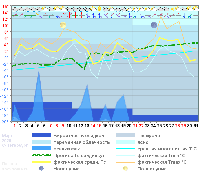 График температуры март 2020