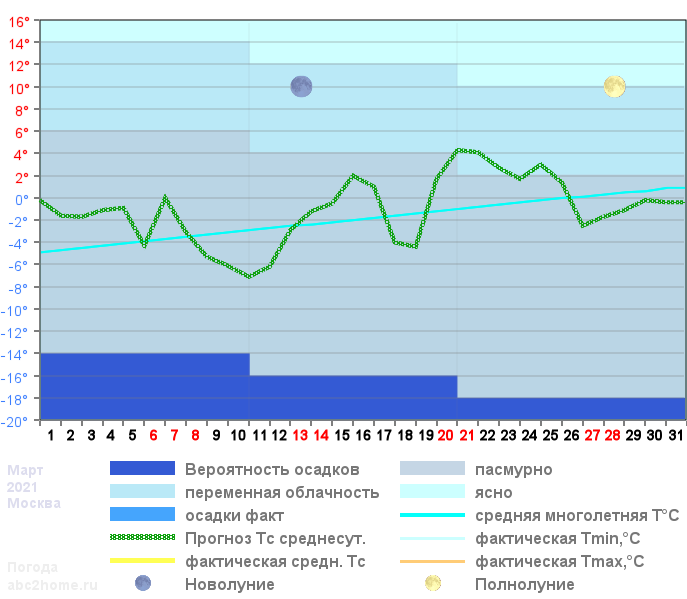 График температуры март 2020, msk