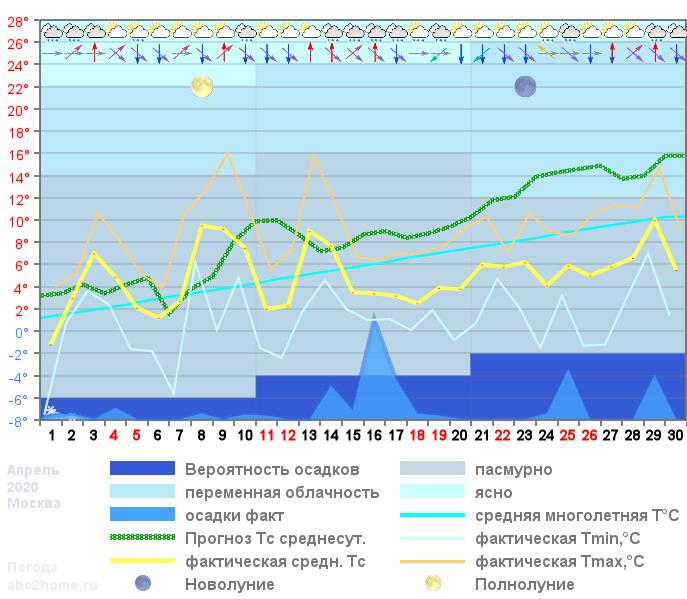 График температуры апрель 2020, msk