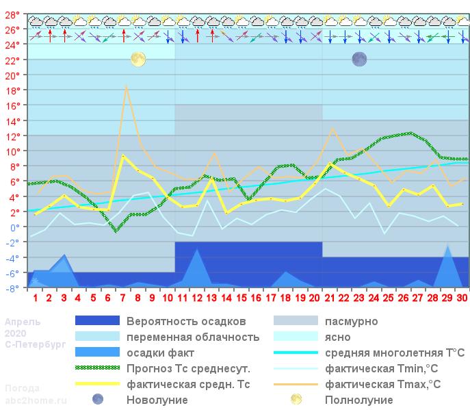 График температуры апрель 2020