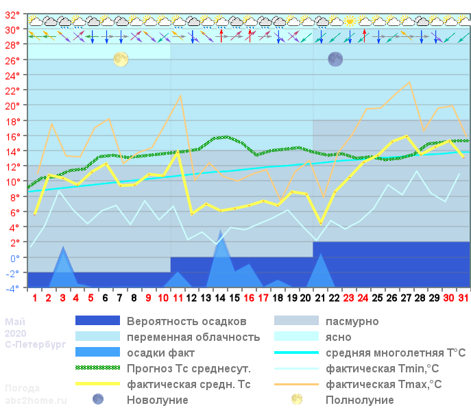 График температуры май 2020