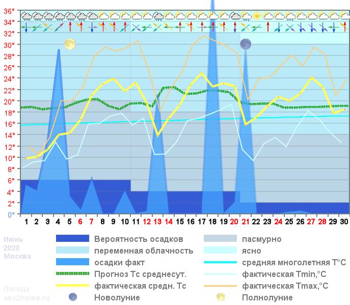 График температуры июнь 2020, msk