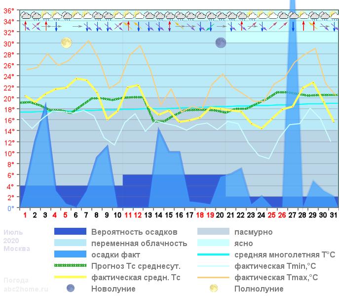 График температуры июль 2020, msk
