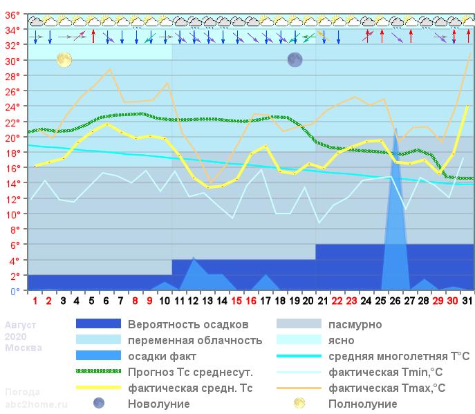 График температуры август 2020