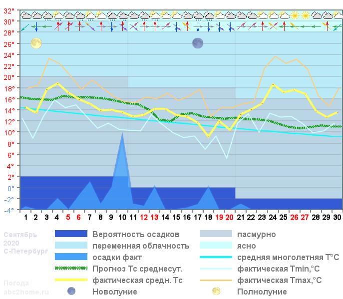 График температуры сентябрь 2020