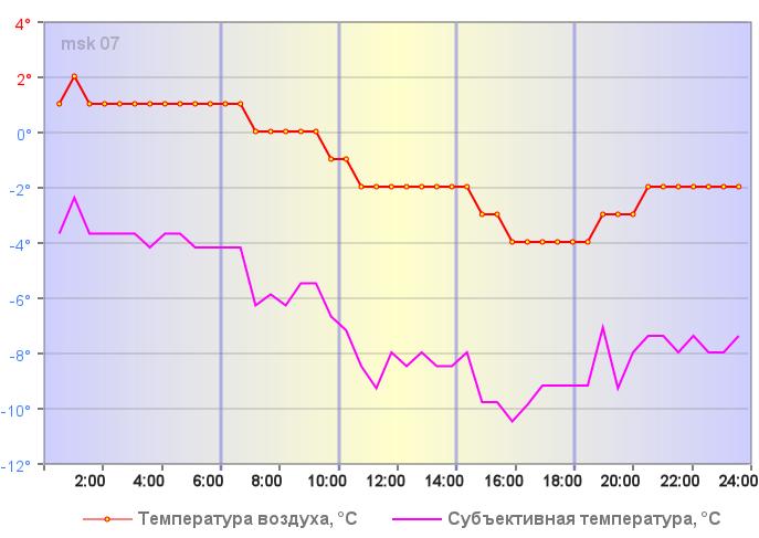 Температура воздуха в Москве 01 января 2020 года