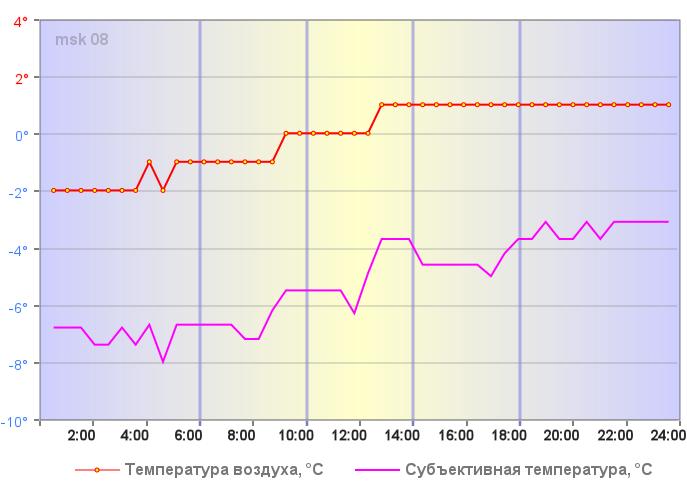 Температура воздуха в Москве 02 января 2020 года