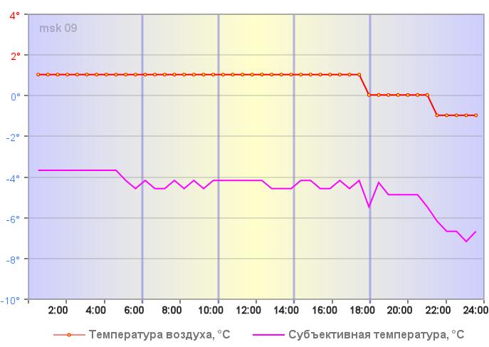 Температура воздуха в Москве 03 января 2020 года