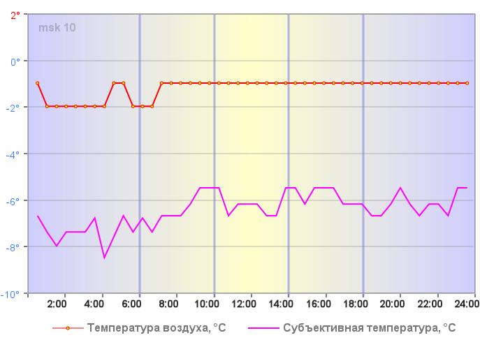 Температура воздуха в Москве 04 января 2020 года