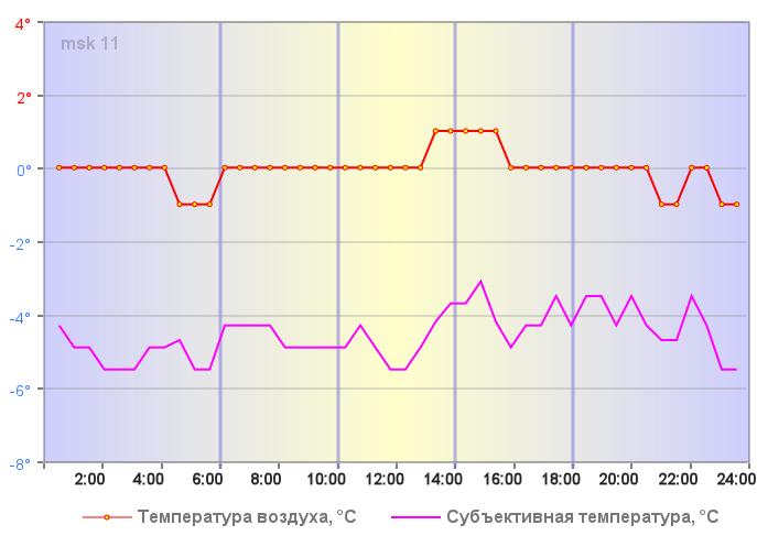 Температура воздуха в Москве 05 января 2020 года
