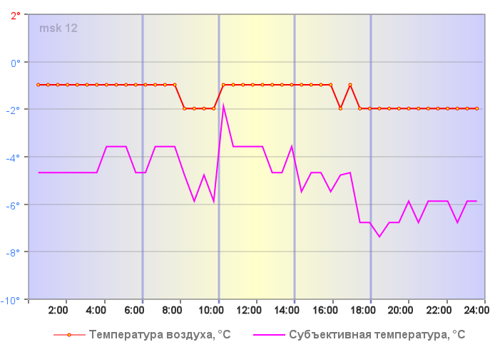 Температура воздуха в Москве 06 января 2020 года