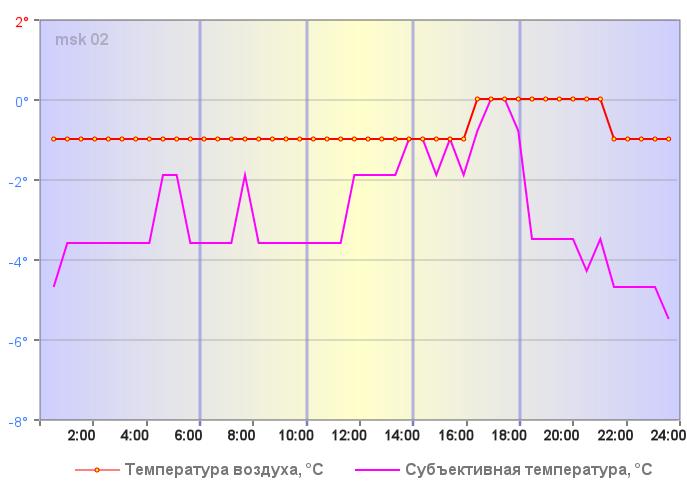 Субъективная температура в Москве 27 декабря 2019 года