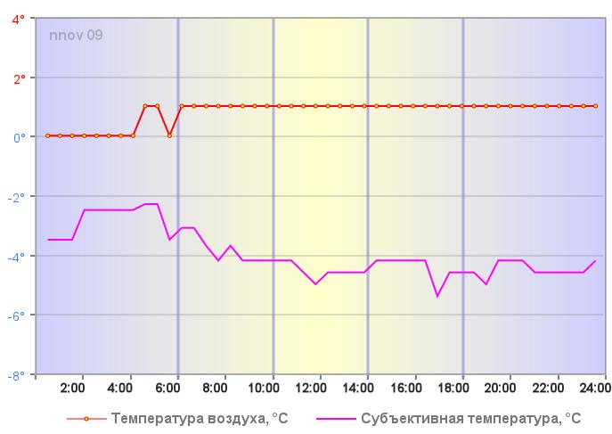 Температура воздуха в Нижнем Новгороде 03 января 2020 года