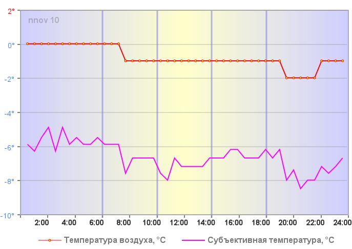 Температура воздуха в Нижнем Новгороде 04 января 2020 года