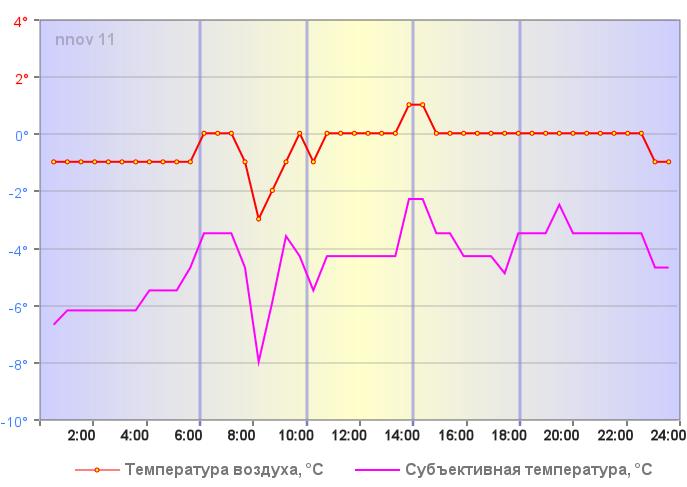 Температура воздуха в Нижнем Новгороде 05 января 2020 года