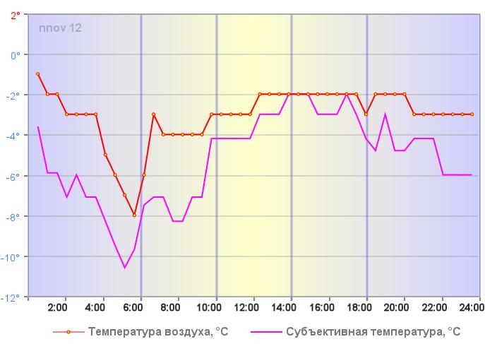 Температура воздуха в Нижнем Новгороде 06 января 2020 года