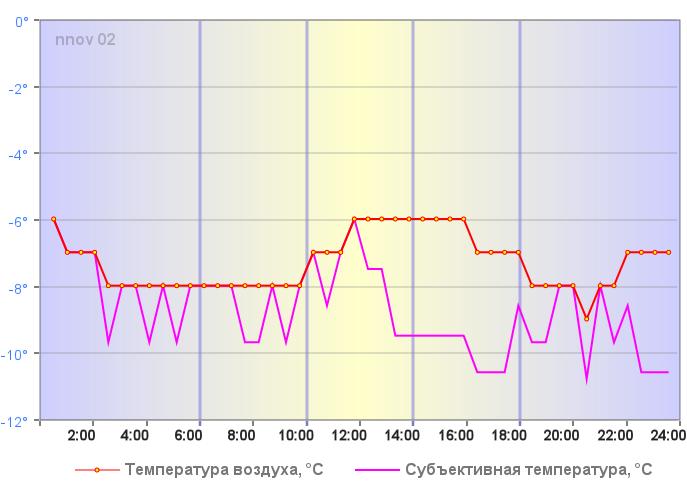 Ощущаемая температура в Нижнем Новгороде 27 декабря 2019 года