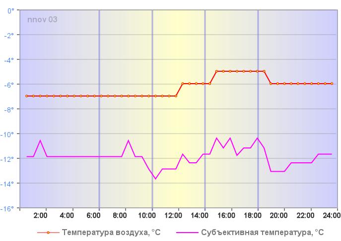 Субъективная температура в Н.Новгороде 28 декабря 2019 года