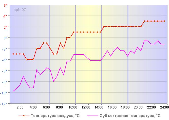 Температура воздуха в Санкт-Петербурге 01 января 2020 года