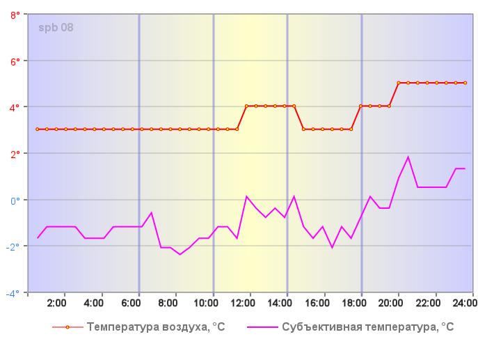 Температура воздуха в Санкт-Петербурге 02 января 2020 года