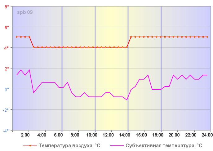 Температура воздуха в Санкт-Петербурге 03 января 2020 года