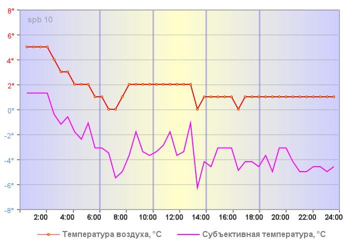 Температура воздуха в Санкт-Петербурге 04 января 2020 года