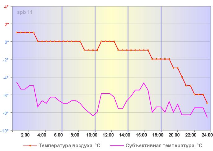 Температура воздуха в Санкт-Петербурге 05 января 2020 года