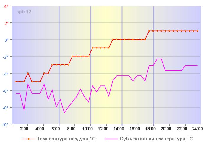 Температура воздуха в Санкт-Петербурге 06 января 2020 года