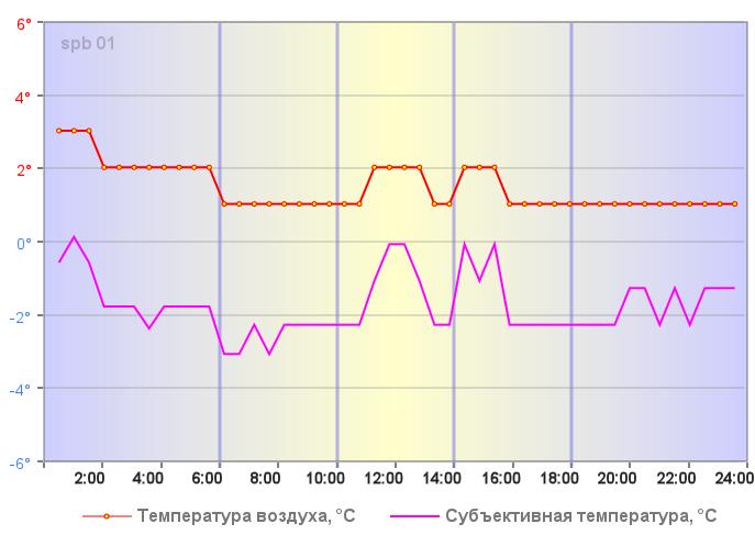 Субъективная температура в Санкт-Петербурге 26 декабря 2020 года