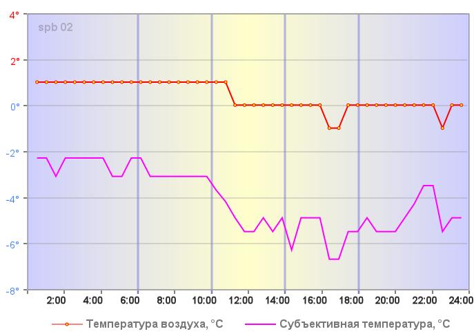 Субъективная температура в Санкт-Петербурге 27 декабря 2020 года