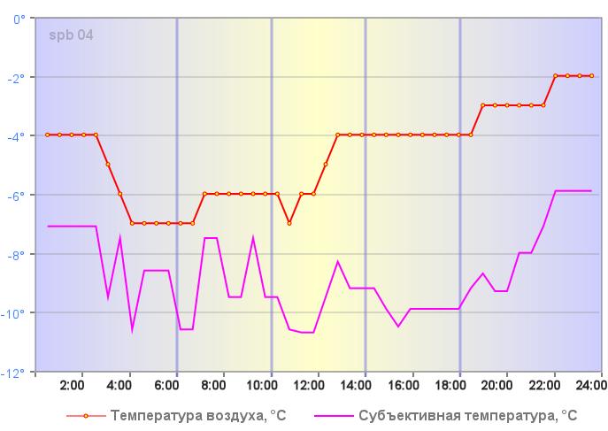 Субъективная температура в Санкт-Петербурге 29 декабря 2019 года