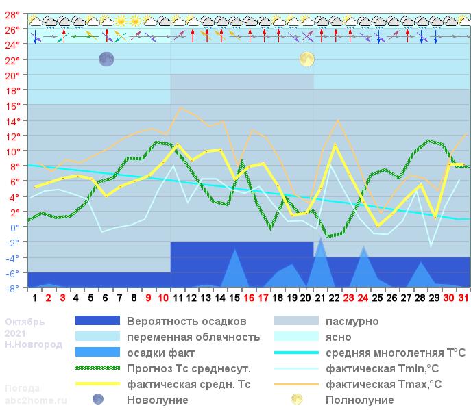 График температуры октябрь 2021