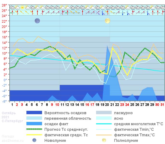 График температуры октябрь 2021, msk