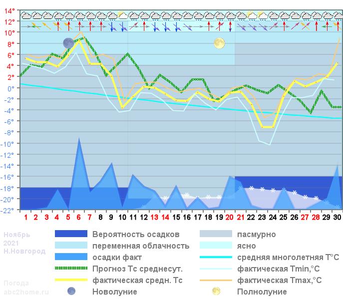 График температуры ноябрь 2021