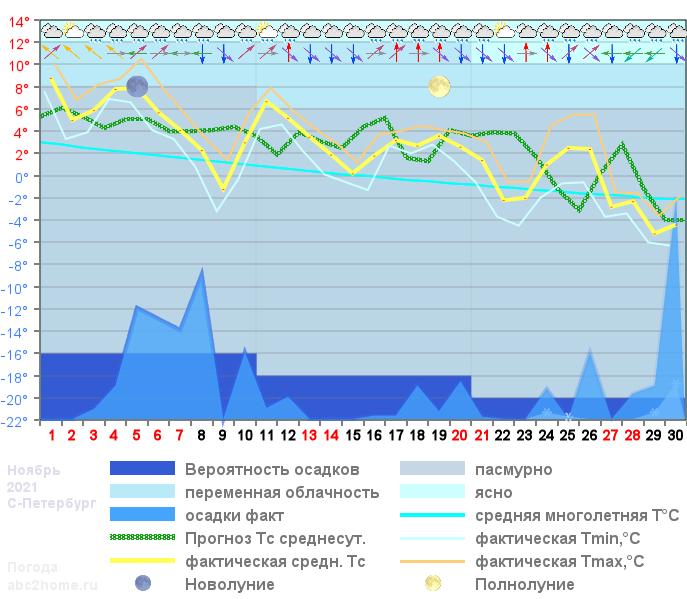 График температуры ноябрь 2021, msk