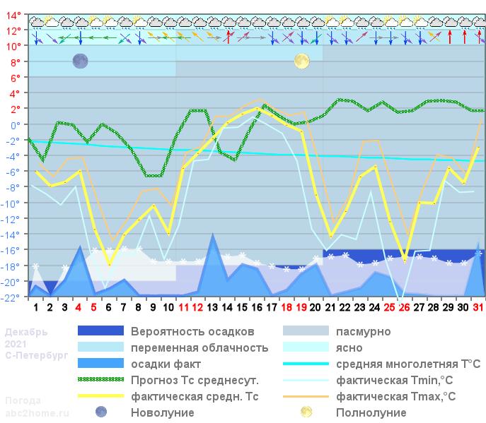 График температуры декабрь 2021