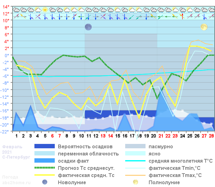График температуры февраль 2021