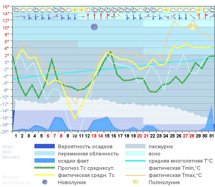 График температуры март 2021, msk