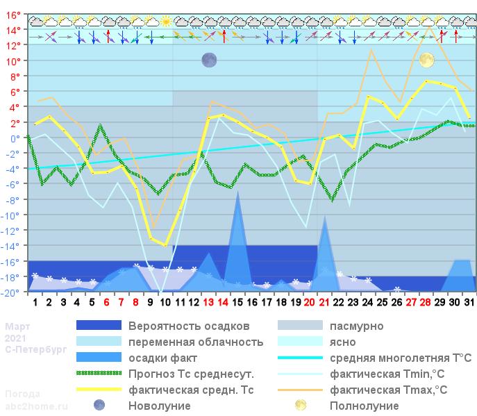График температуры март 2021, spb