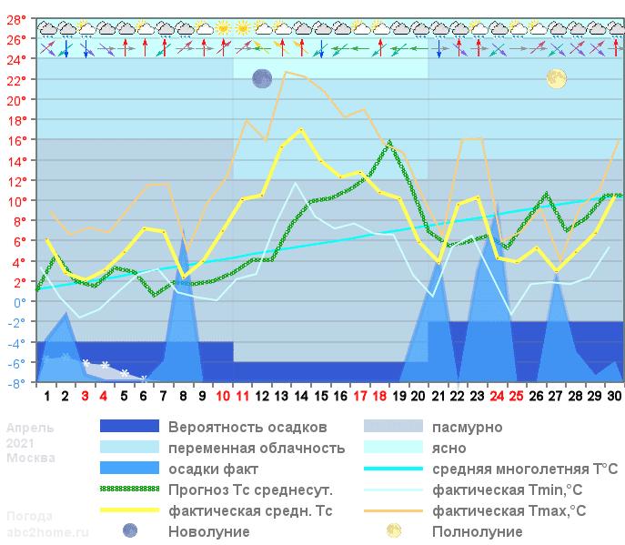 График температуры апрель 2021, msk