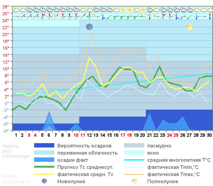 График температуры апрель 2021, spb
