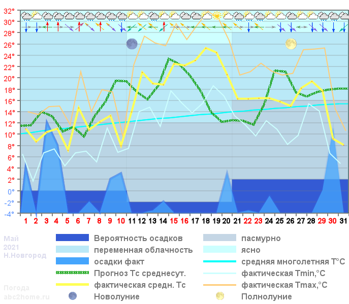 График температуры май 2021