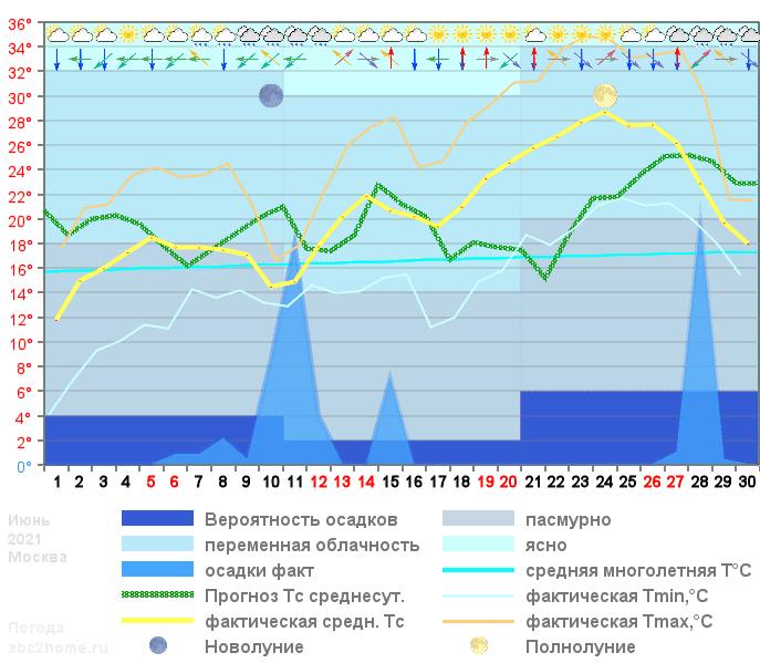 График температуры июнь 2021, msk