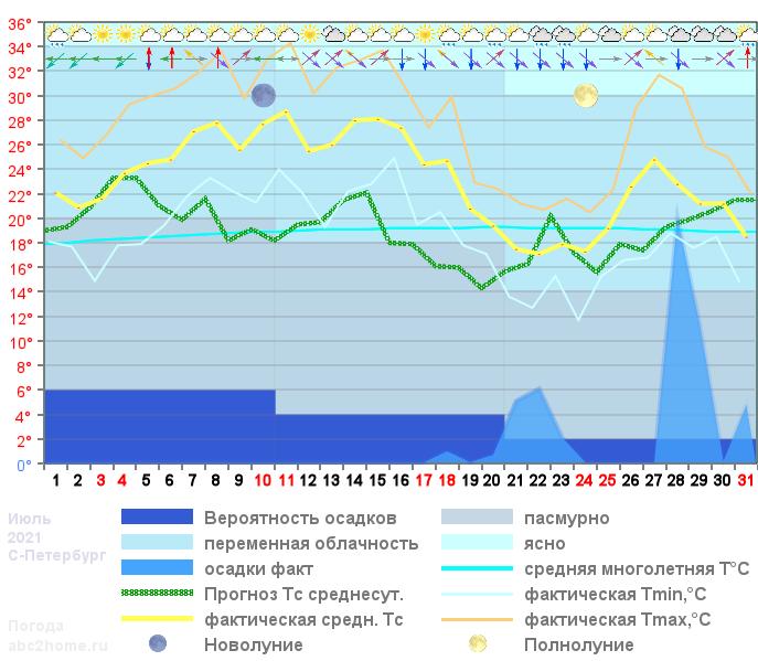 График температуры июль 2021, msk