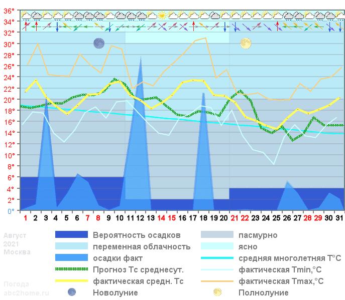 График температуры август 2021