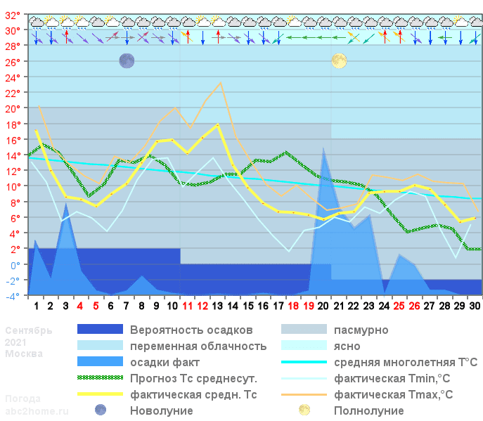 График температуры сентябрь 2021, msk