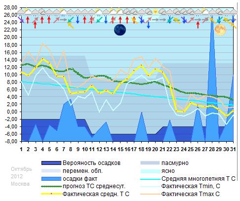 График температуры октябрь 2012