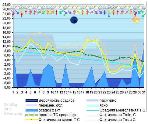 График температуры, октябрь 2012, Н.Новгород
